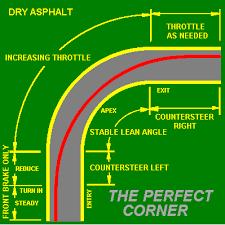 Cutting a corner