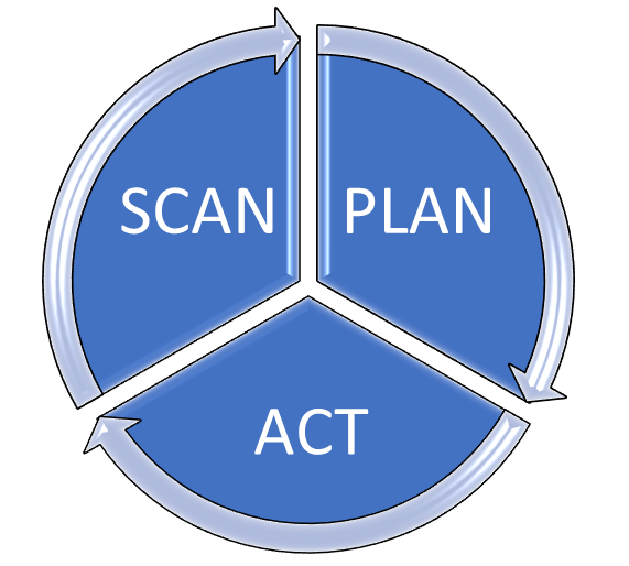 Scan-Plan-Act feedback loop