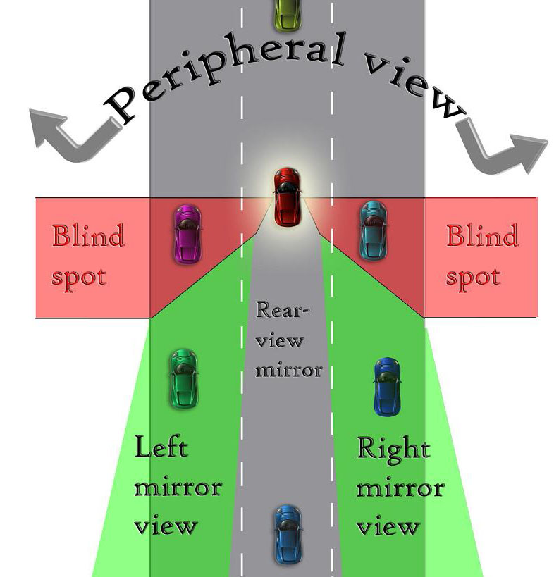 Dont ride in blind spots